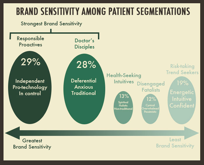 Brand Sensitivity Among Patient Segmentations